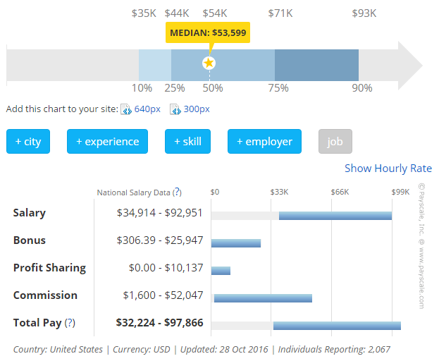 Service Manager Automotive Average Salary